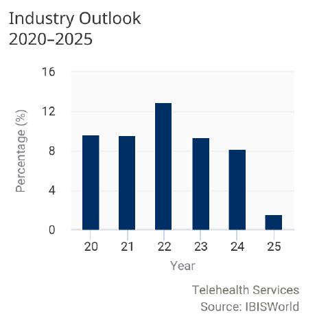 industry outlook 2020-2025