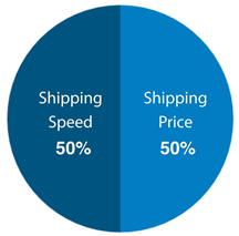 shipping speed / shipping price