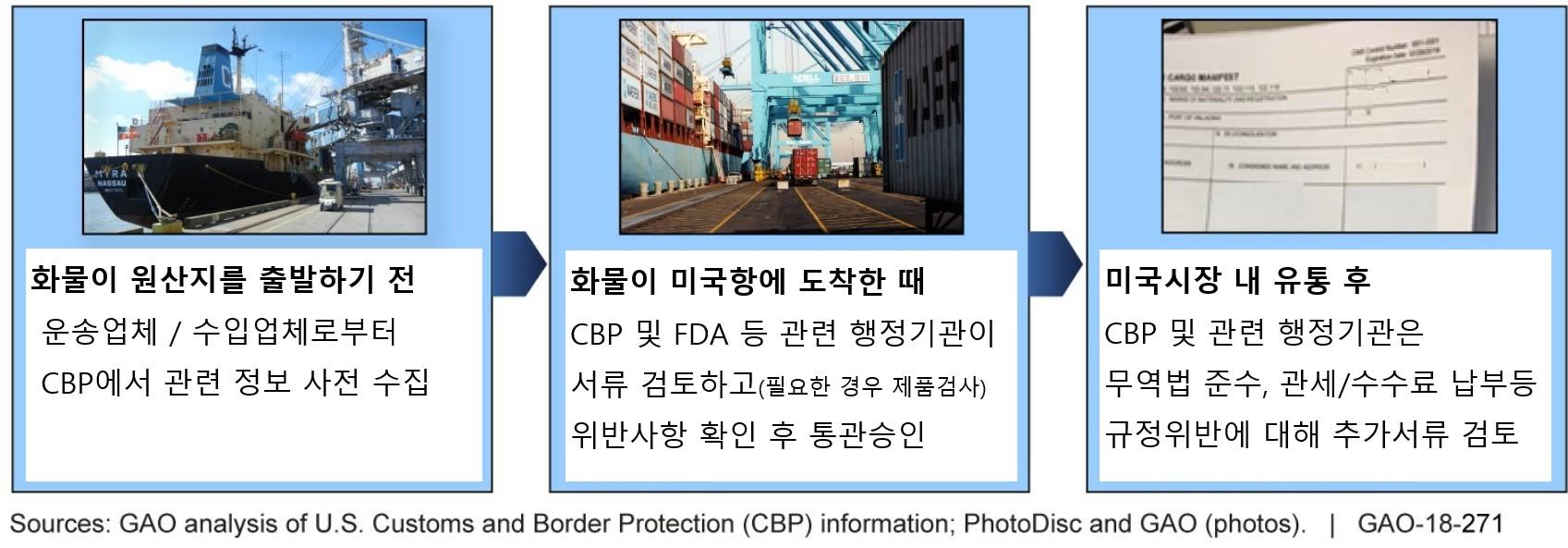 CBP의 3단계 수입통관 절차