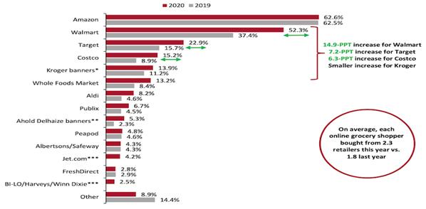 지난 12개월 동안 온라인 식료품 구입 비율