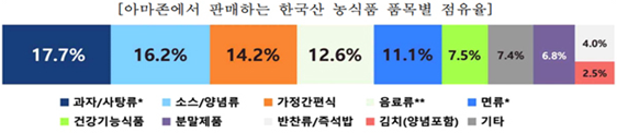 아마존과 월마트에서 판매하는 한국산 농식품 품목별 점유율