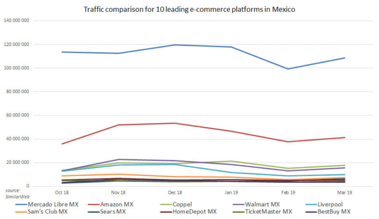 traffic comparison for 10 leading e-commerce platforms in Mexico